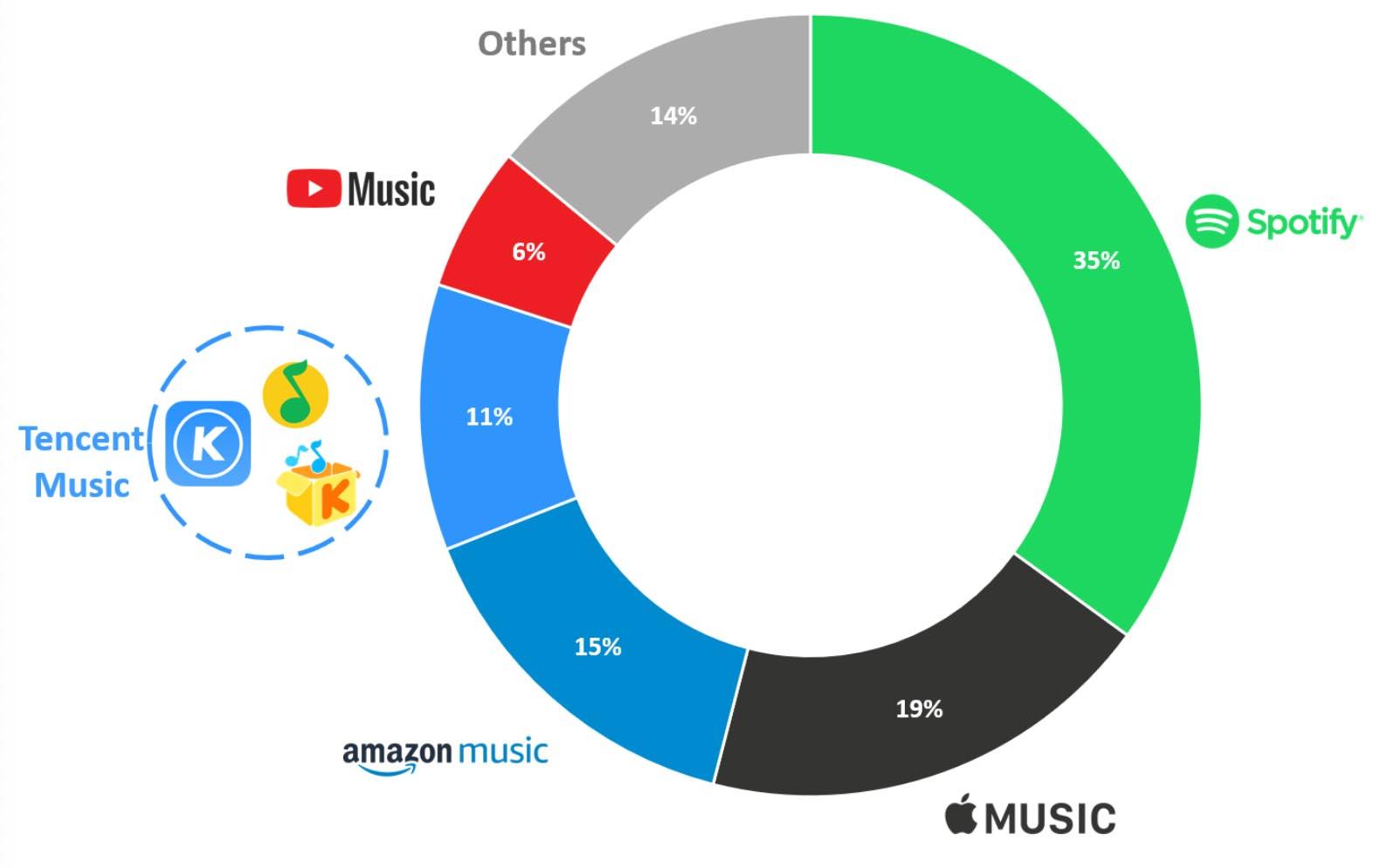 Аудитория музыкальных стриминговых сервисов в 2019 году