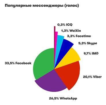 Популярные мессенджеры (голос)
