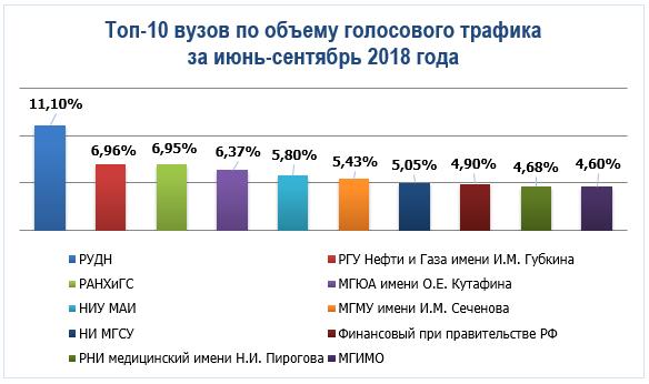 топ-10 вузов по объему голосового трафика за июнь-сентябрь 2018 года