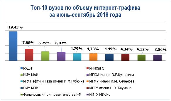 топ-10 вузов по объему интернет-трафика за июнь-сентябрь 2018 года