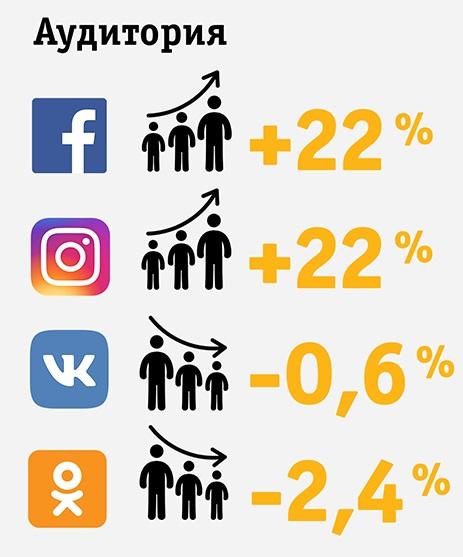 рост аудитории соцсетей абонентами Билайн
