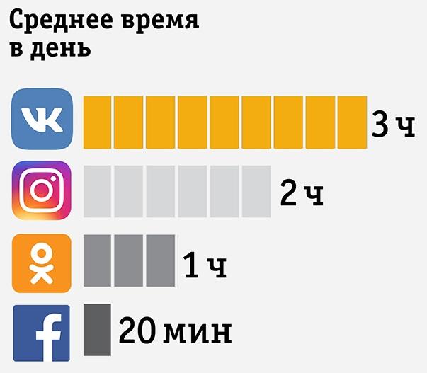 сколько время проводят в соцсетях абоненты Билайн
