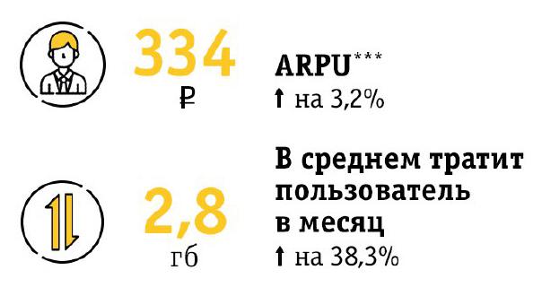 операционные результаты Билайна за 3 квартал 2017 года