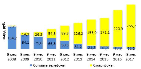 Динамика рынка сотовых телефонов и смартфонов в выручке продаж за 9 мес 2017