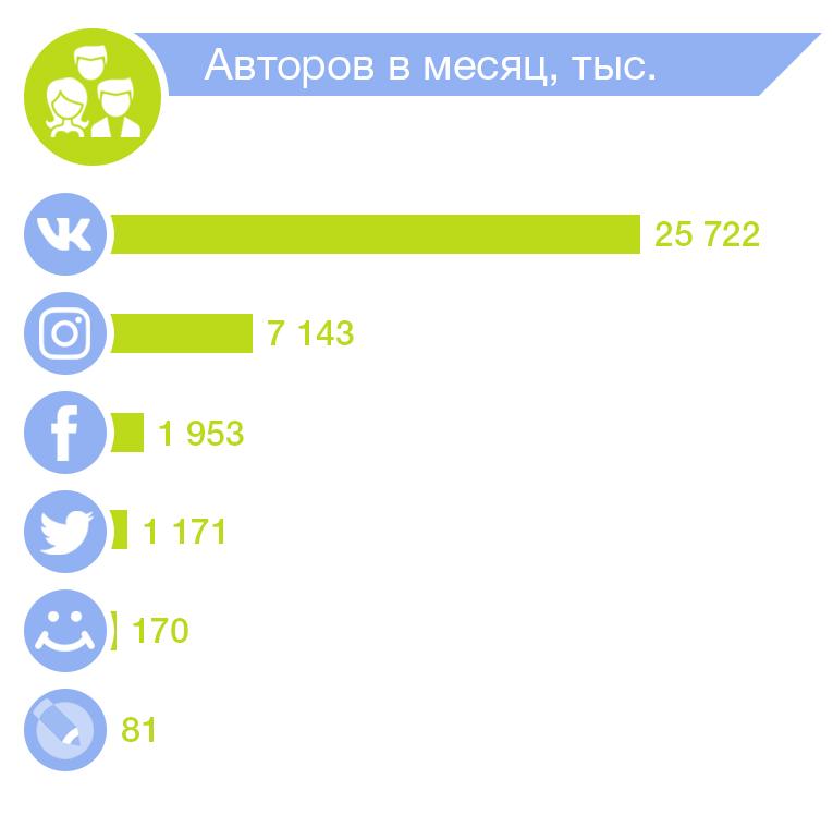 статистика авторов в соцсетях
