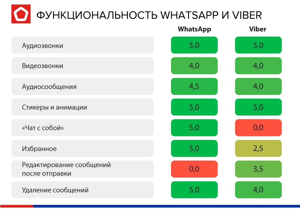 По критериям функциональности Viber стал чуть функциональнее WhatsApp