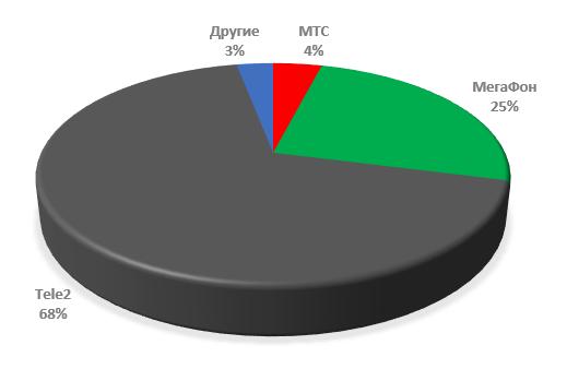 Прирост абонентов сотовых операторов 2019