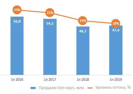 Продажи SIM-карт в России