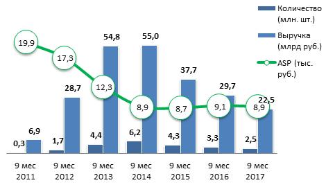 Динамика продаж на рынке планшетов за 9 мес 2017