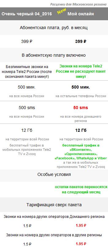 Тариф Мой онлайн Tele2