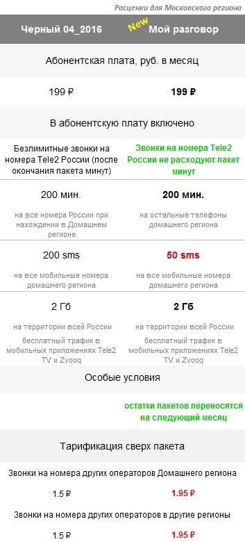 Тариф Мой разговор Tele2