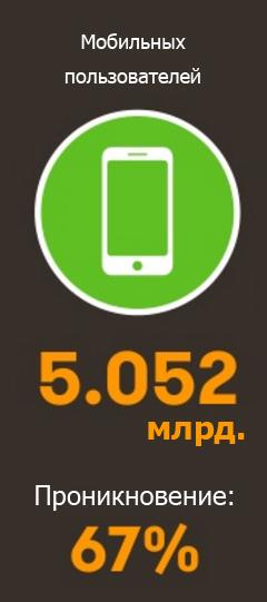 Количество мобильных пользователей