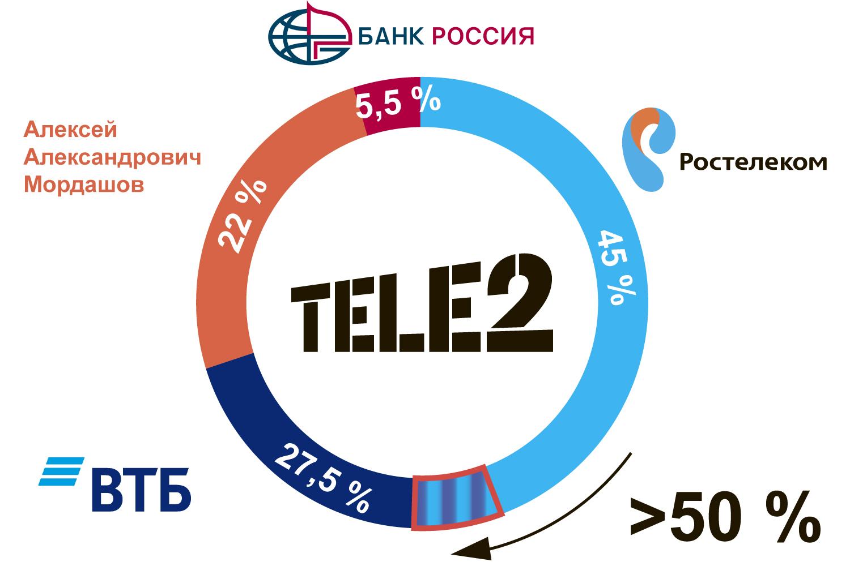 доли акционеров в Tele2