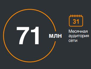 Месячная аудитория Одноклассников в мире 2018