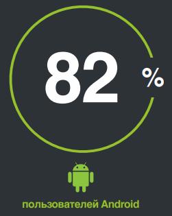 сколько пользователей Одноклассников являются владельцами устройств на Android