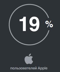 сколько пользователей Одноклассников являются владельцами устройств на iOS
