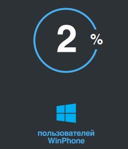 сколько пользователей Одноклассников являются владельцами устройств на WindowsPhone