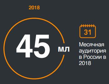 Месячная аудитория Одноклассников в России 2018