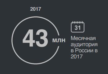 Месячная аудитория Одноклассников в России 2017