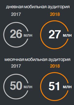 дневная месячная мобильная аудитория Одноклассников