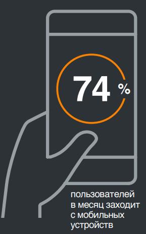 сколько пользователей в месяц заходит с мобильных устройств в Одноклассники