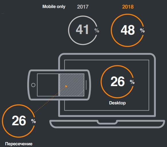 Кроссплатформенная аудитория Одноклассников сколько пользователей предпочитают посещать соцсеть только с мобильных устройств