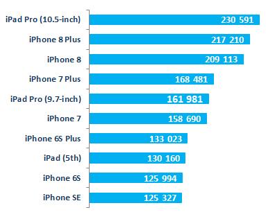 Рейтинг гаджетов Apple iOS AnTuTu сентябрь 2017