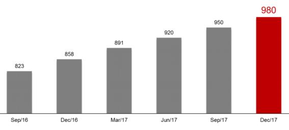 Рост аудитории Viber