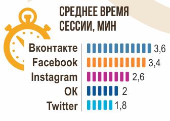 средняя длительность сессии в соцсетях
