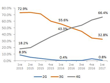 Доля смартфонов в продажах по технологиям
