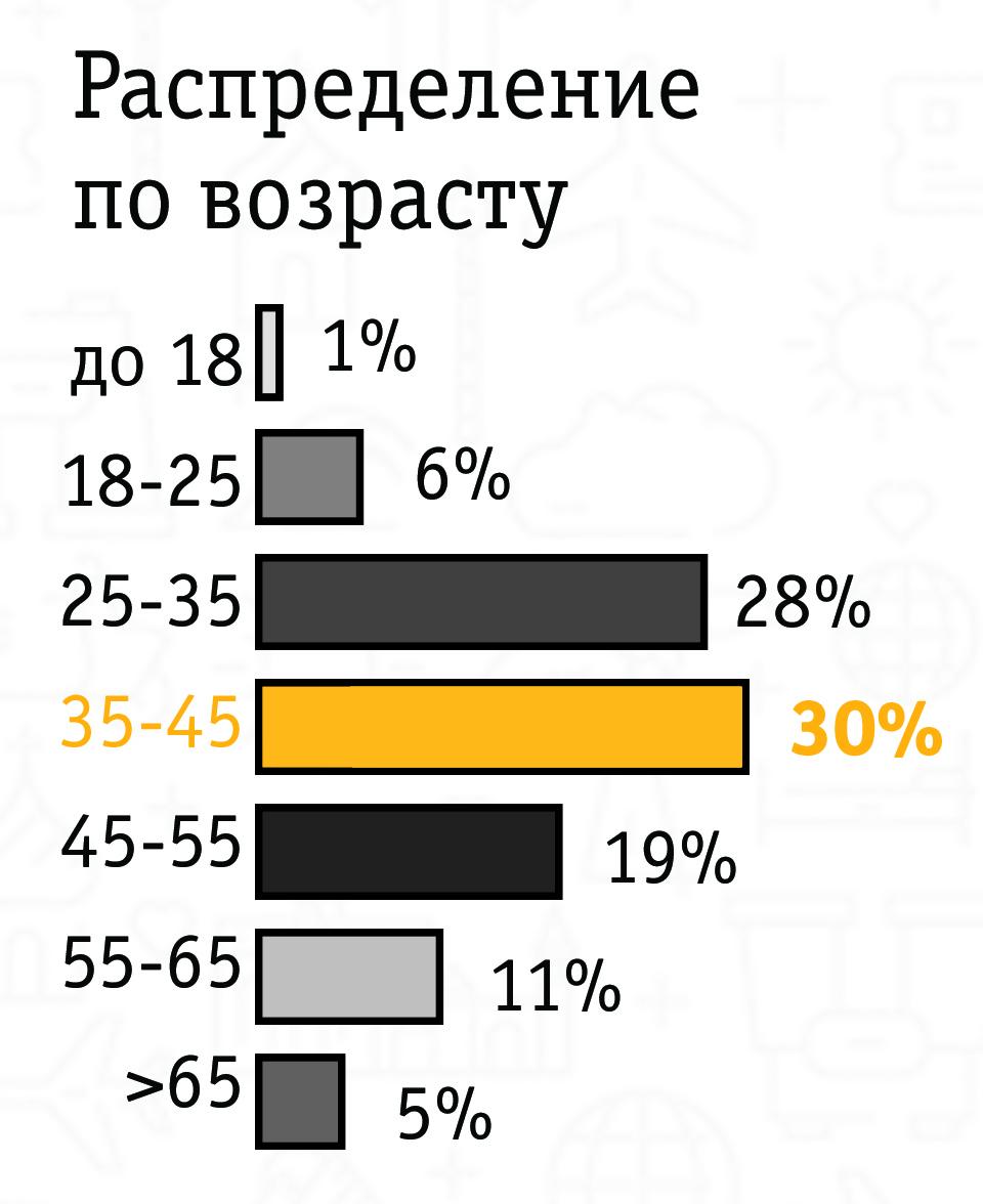 Распределение абонентов Билайн по возрасту в международном роуминге