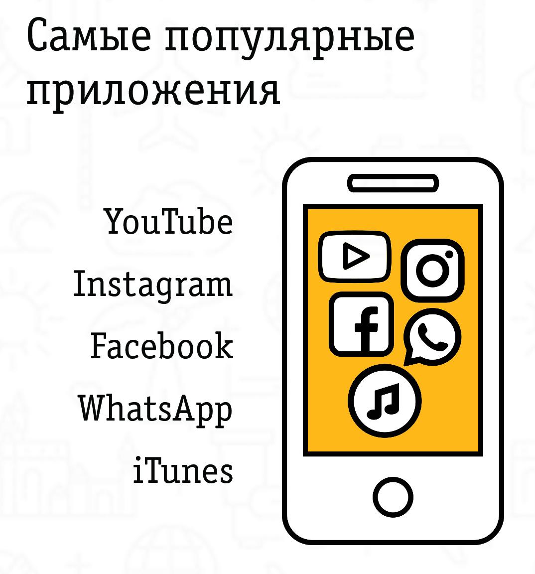 Популярные у абонентов Билайн приложения по полу в международном роуминге