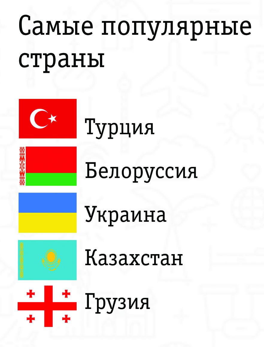 Популярные страны абонентов Билайн в международном роуминге