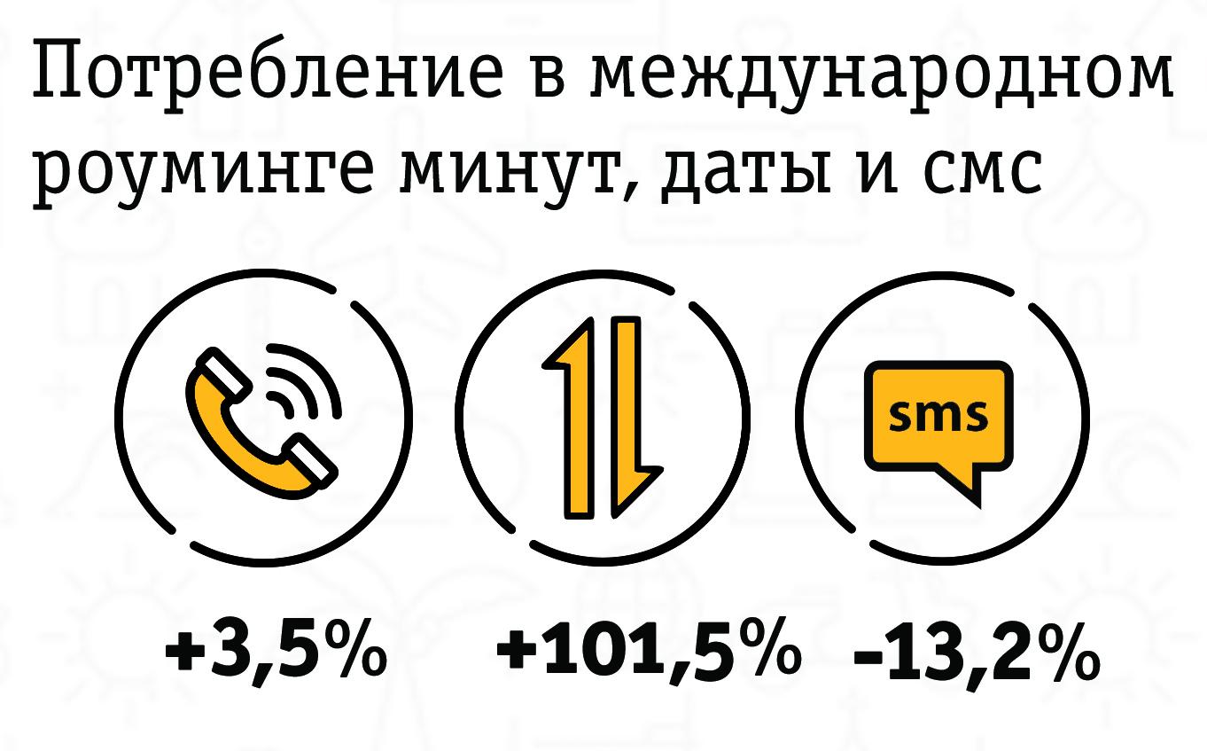 Потребление в международном роуминге Билайн минуты интернет смс