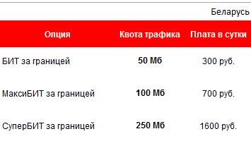опция МаксиБИТ за границей
