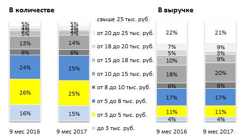 Доли планшетов на рынке по ценовым сегментам за 9 мес 2017