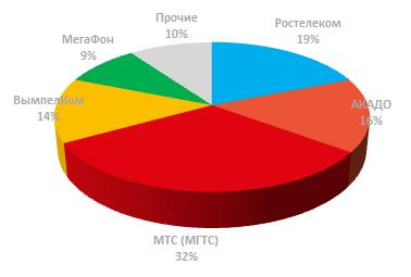 Доля лидеров рынка ШПД в Москве 2 квартал 2017