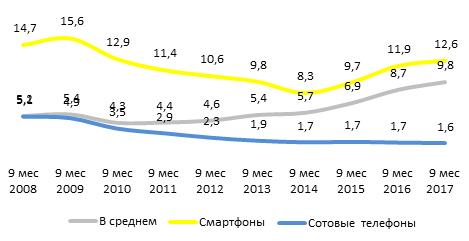 Динамика средней цены рынка сотовых телефонов и смартфонов за 9 мес 2017