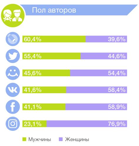 сравнение соцсетей по полу авторов