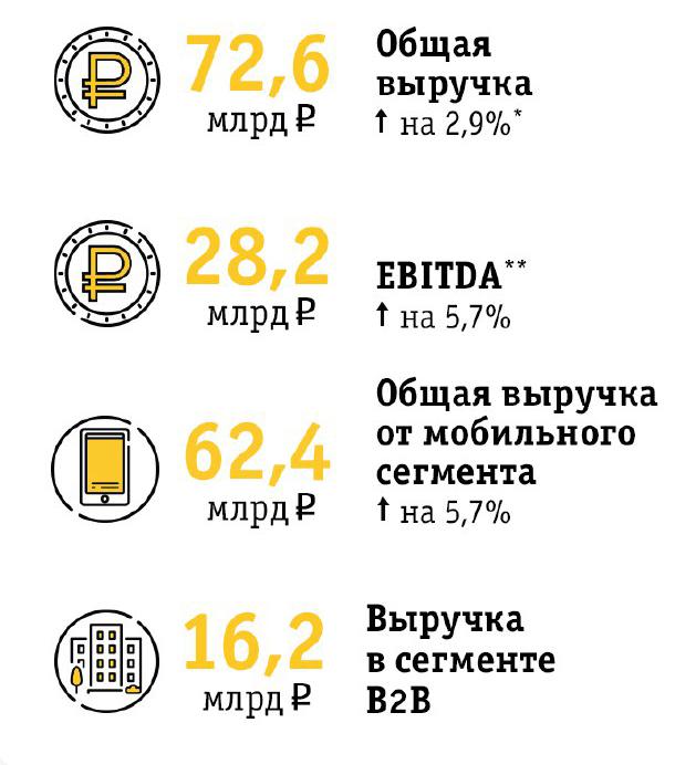 финансовые результаты Билайна за 3 квартал 2017 года