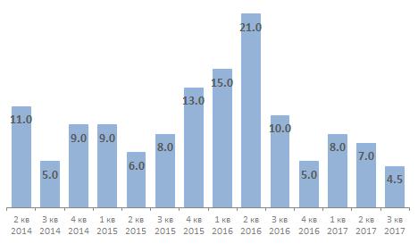 Прирост новых пользователей Snapchat, млн