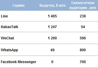количество пользователей мессенджеров