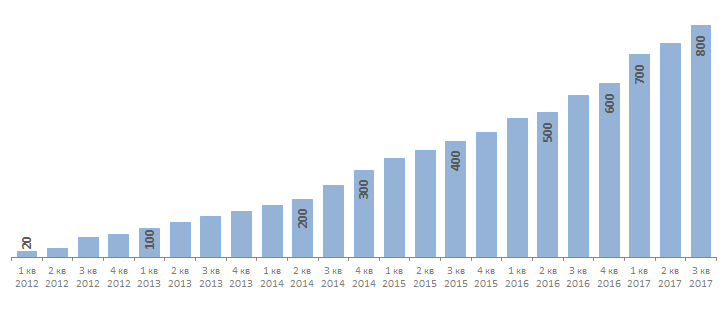 Динамика роста аудитории Instagram