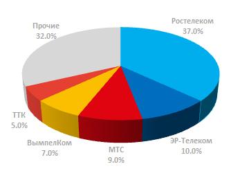 Доля лидеров рынка ШПД в России 2 квартал 2017