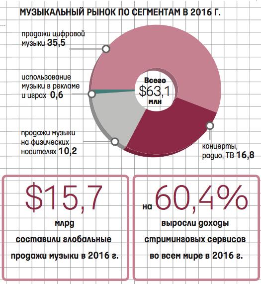 Музыкальный рынок по сегментам 2016
