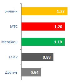 Количество абонентов, пришедших к другому сотовому оператору по услуге MNP