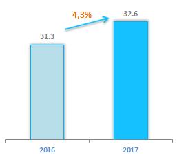 Количество абонентов ШПД 2017 год