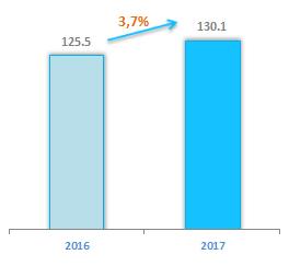 Доходы операторов связи от ШПД 2017 год