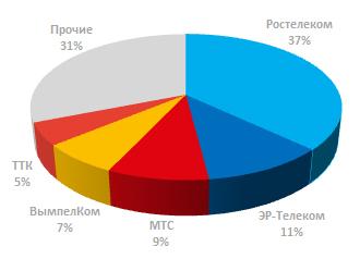 Доля лидеров рынка ШПД в России 2017 год