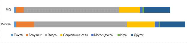 Распределение трафика МегаФона в Москве и Московской области